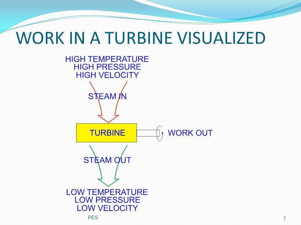 WORK IN A TURBINE VISUALIZED