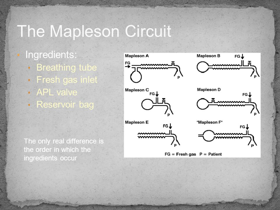 The Mapleson Circuit Ingredients: Breathing tube Fresh gas inlet