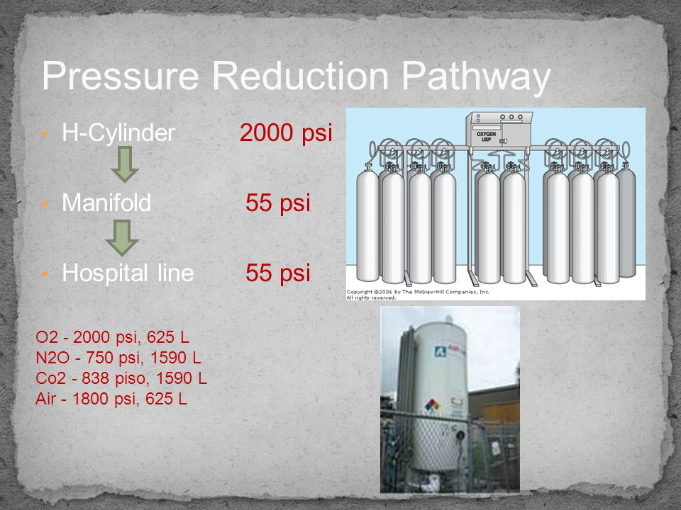 Pressure Reduction Pathway