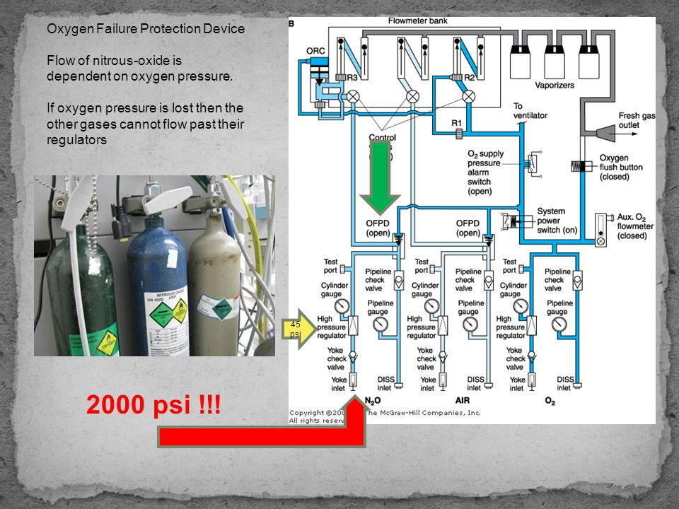2000 psi !!! Oxygen Failure Protection Device Flow of nitrous-oxide is