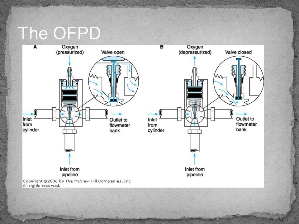 The OFPD