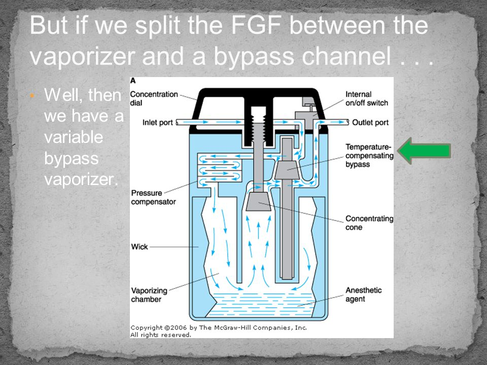 But if we split the FGF between the vaporizer and a bypass channel . . .