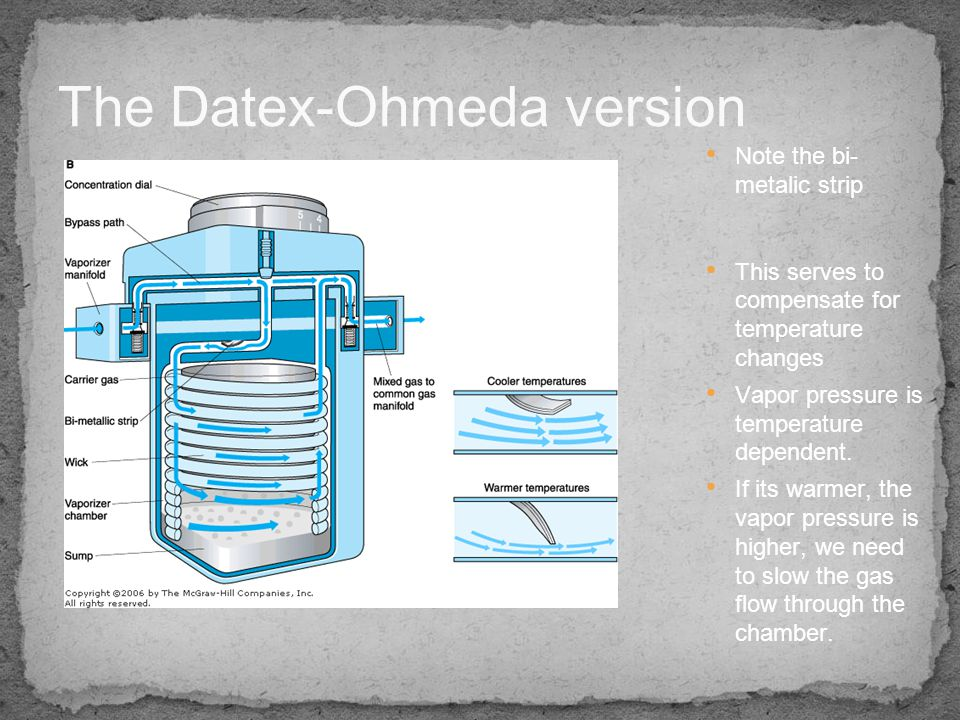 The Datex-Ohmeda version