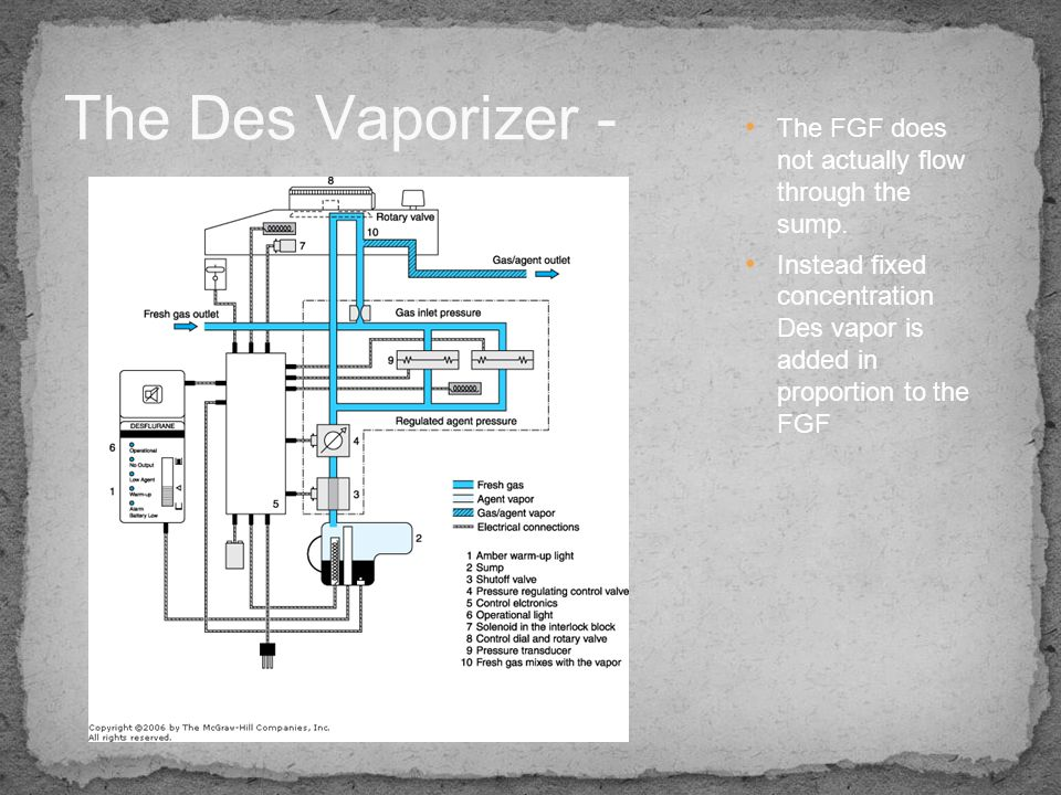 The Des Vaporizer - The FGF does not actually flow through the sump.