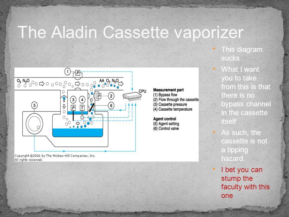 The Aladin Cassette vaporizer