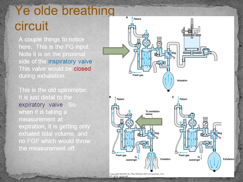 Ye olde breathing circuit