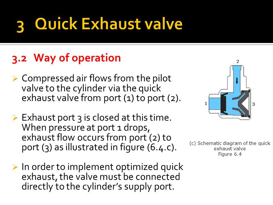 (c) Schematic diagram of the quick exhaust valve