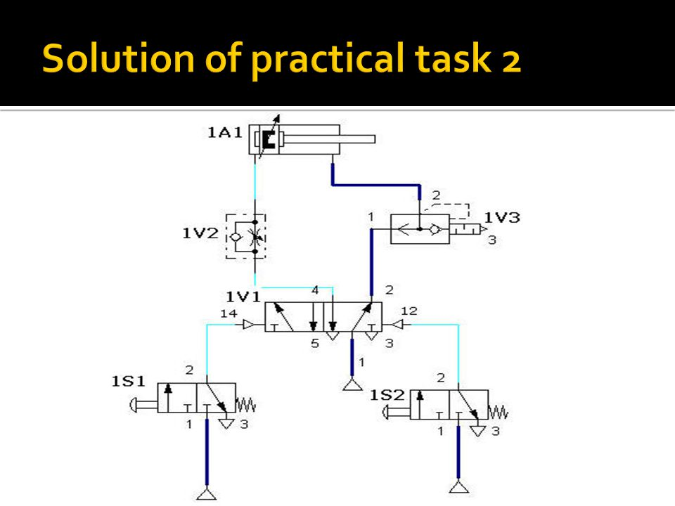 Solution of practical task 2