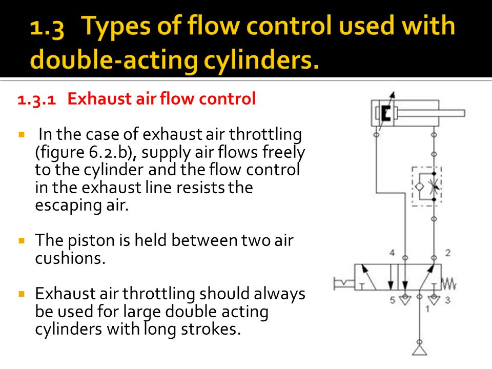 1.3 Types of flow control used with double-acting cylinders.