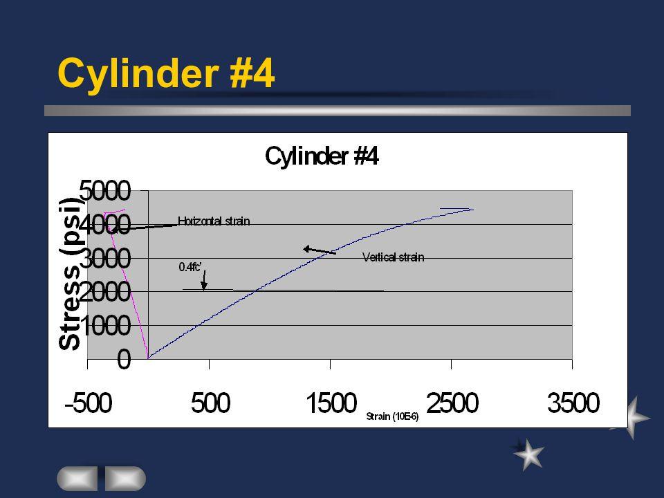 Cylinder #4