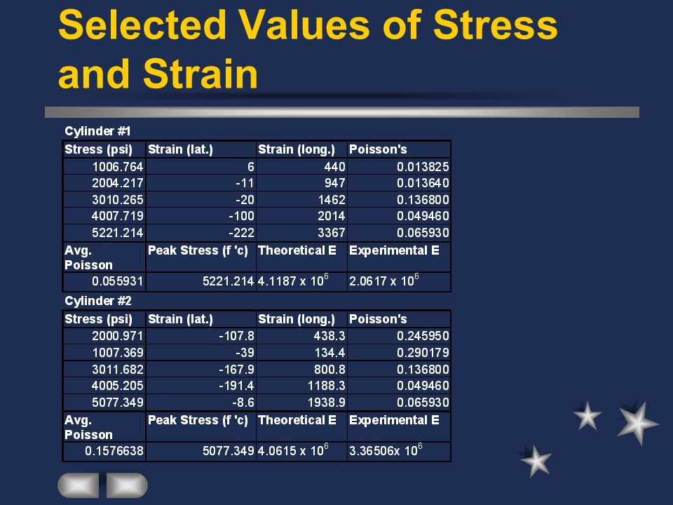 Selected Values of Stress and Strain