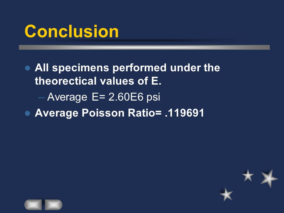 Conclusion All specimens performed under the theorectical values of E.