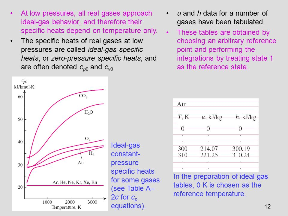At low pressures, all real gases approach ideal-gas behavior, and therefore their specific heats depend on temperature only.