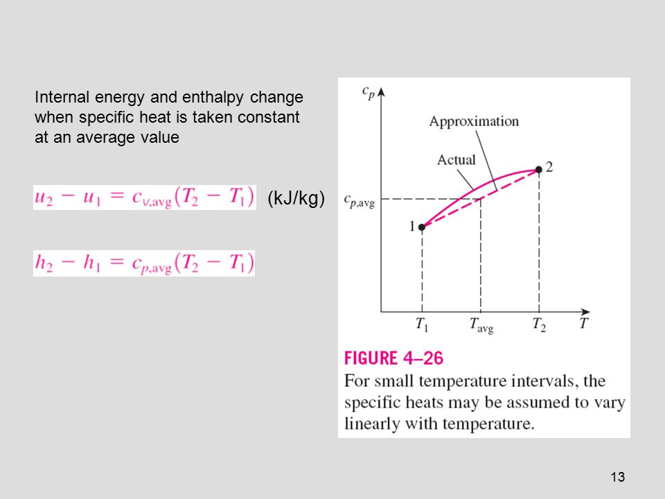 Internal energy and enthalpy change when specific heat is taken constant at an average value