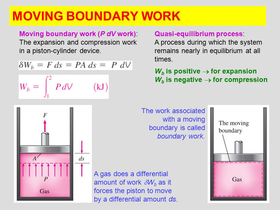 MOVING BOUNDARY WORK Moving boundary work (P dV work): The expansion and compression work in a piston-cylinder device.