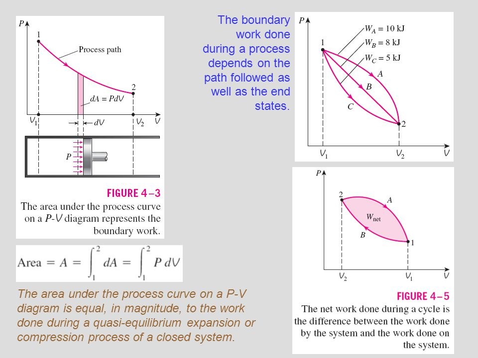 The boundary work done during a process depends on the path followed as well as the end states.