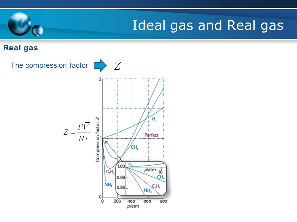 Ideal gas and Real gas Real gas The compression factor