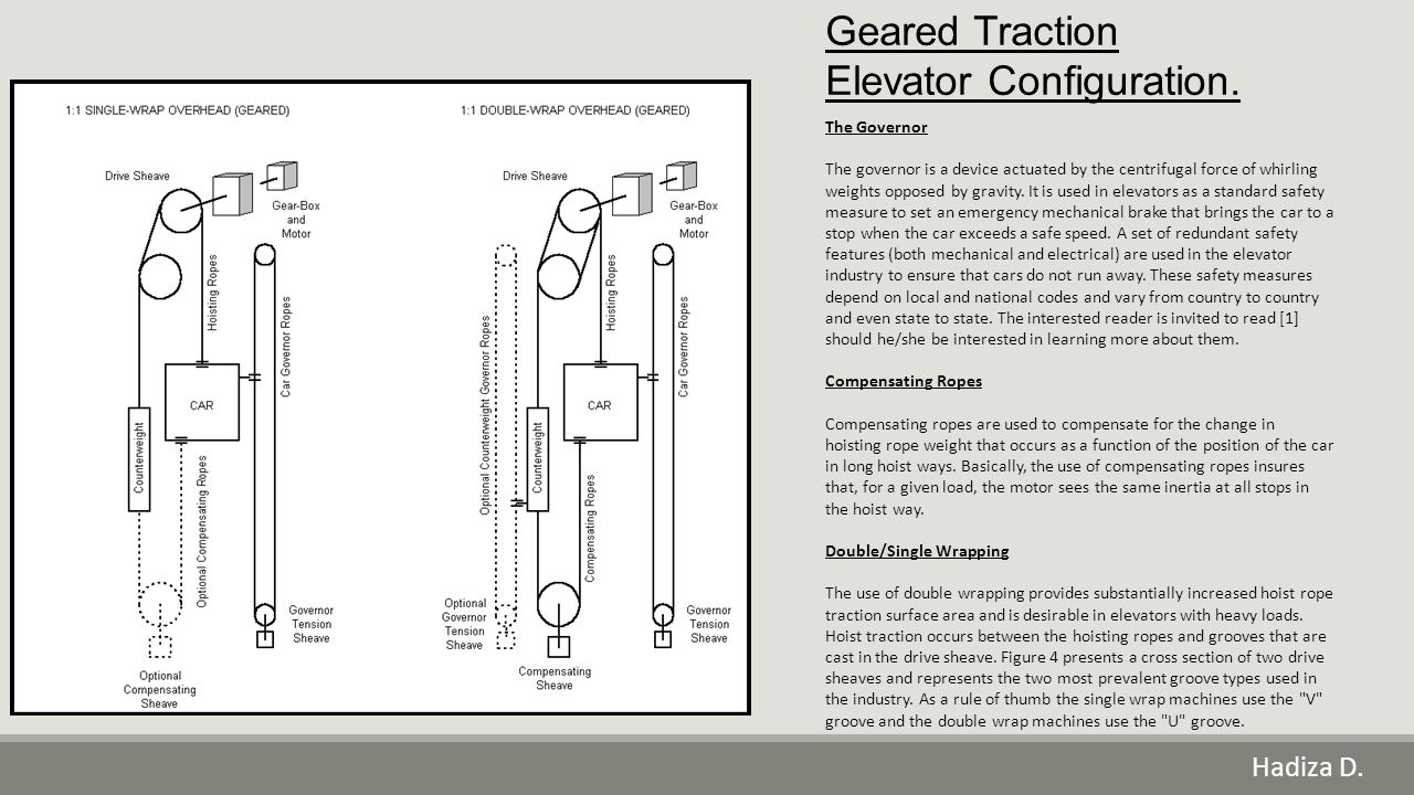 Geared Traction Elevator Configuration.