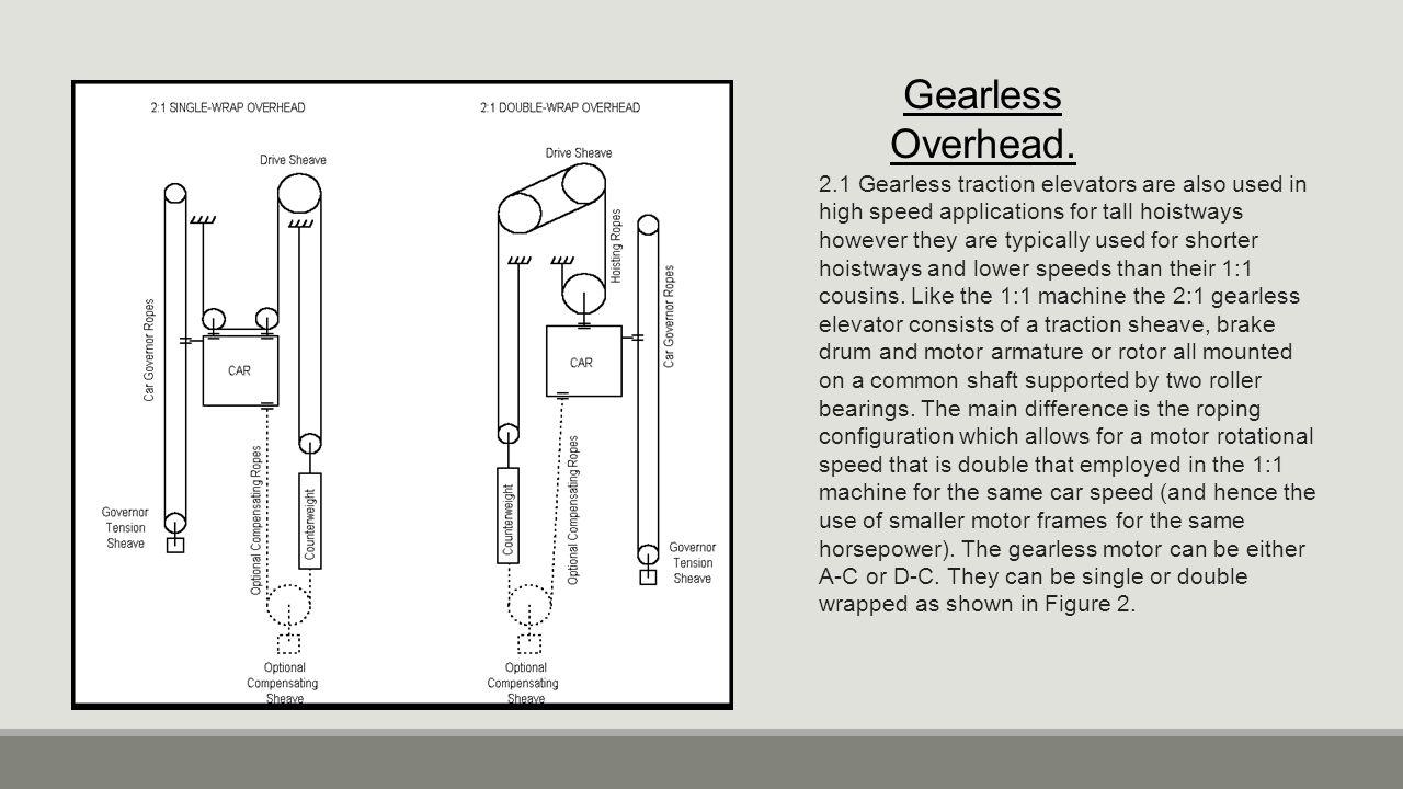 Gearless Overhead.