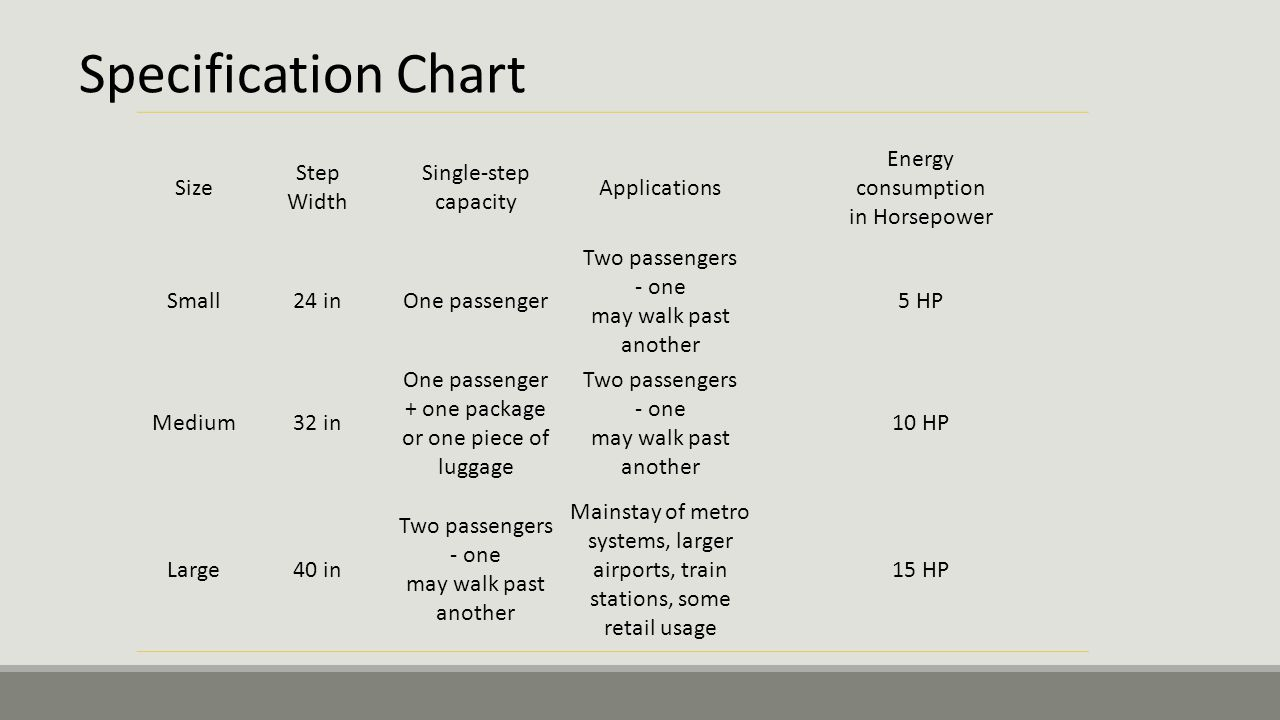 Specification Chart Size Step Width Single-step capacity Applications