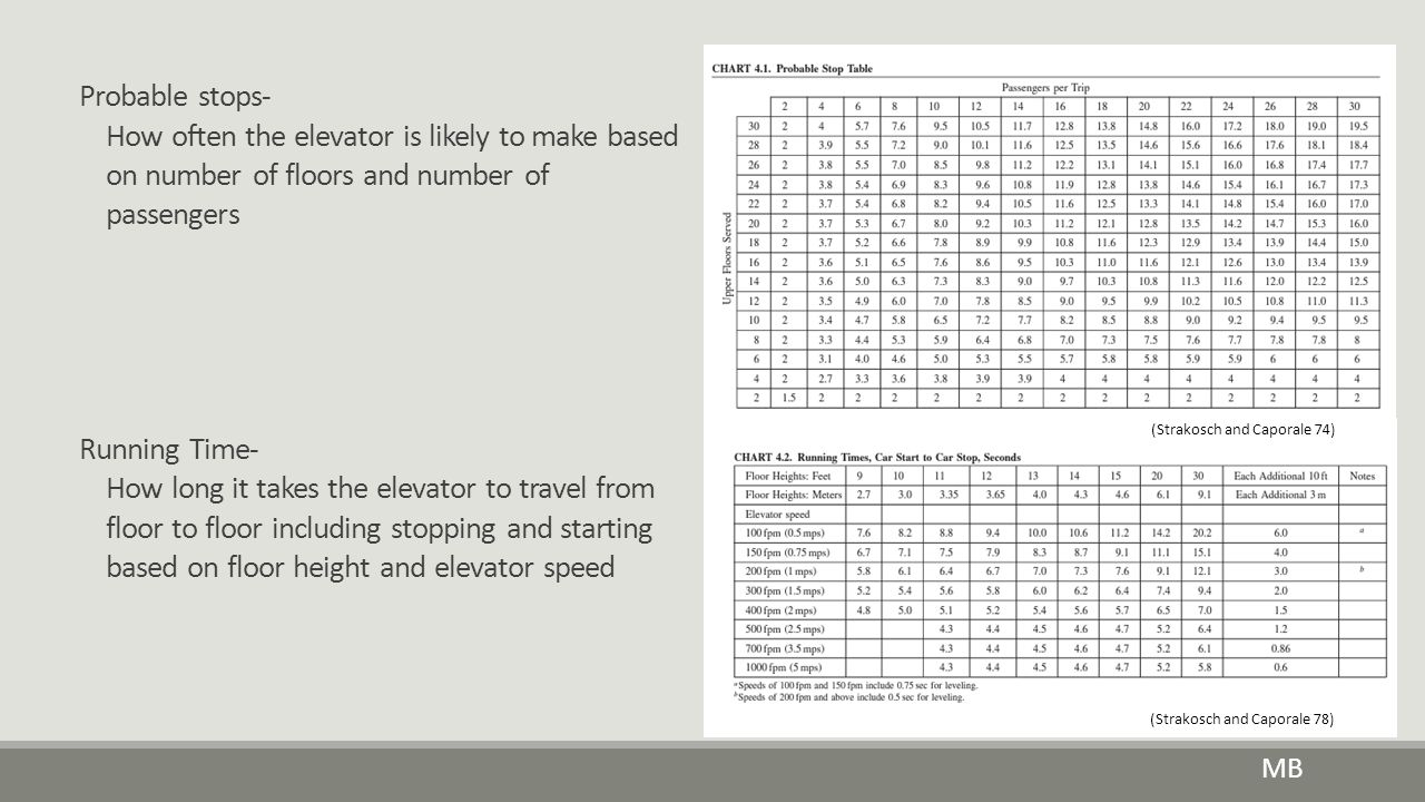 Probable stops- How often the elevator is likely to make based on number of floors and number of passengers.