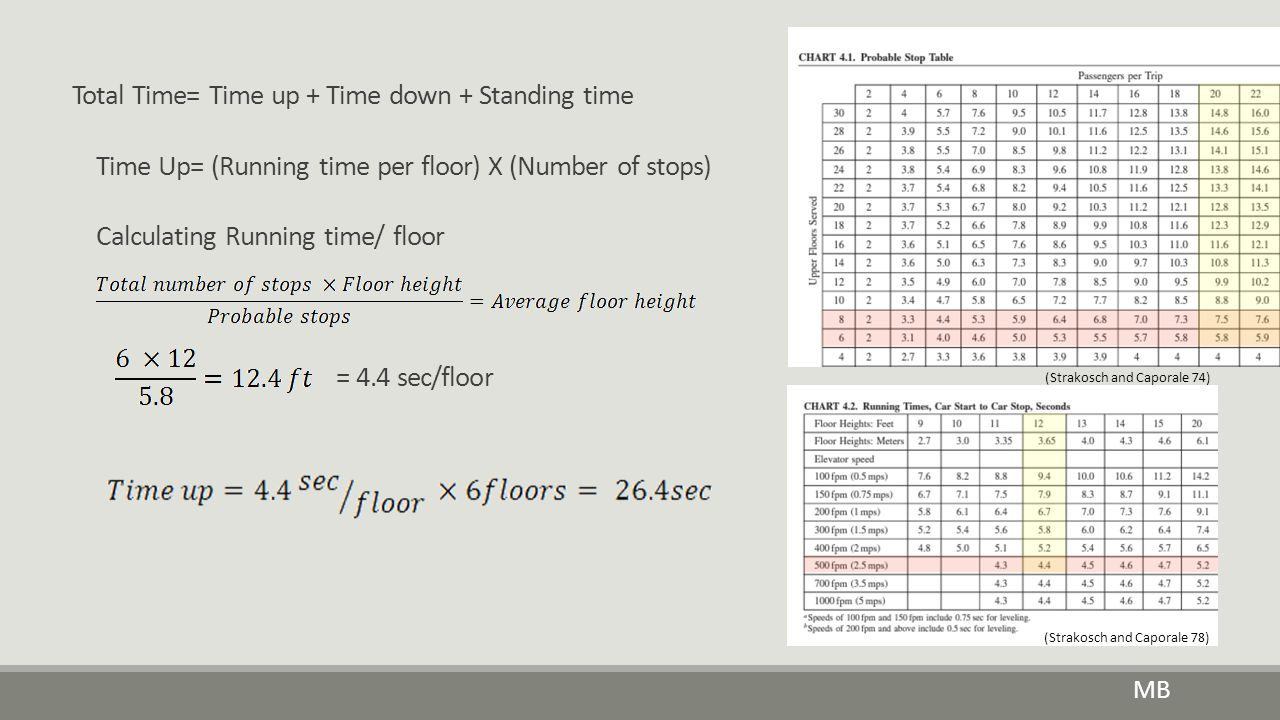 Total Time= Time up + Time down + Standing time