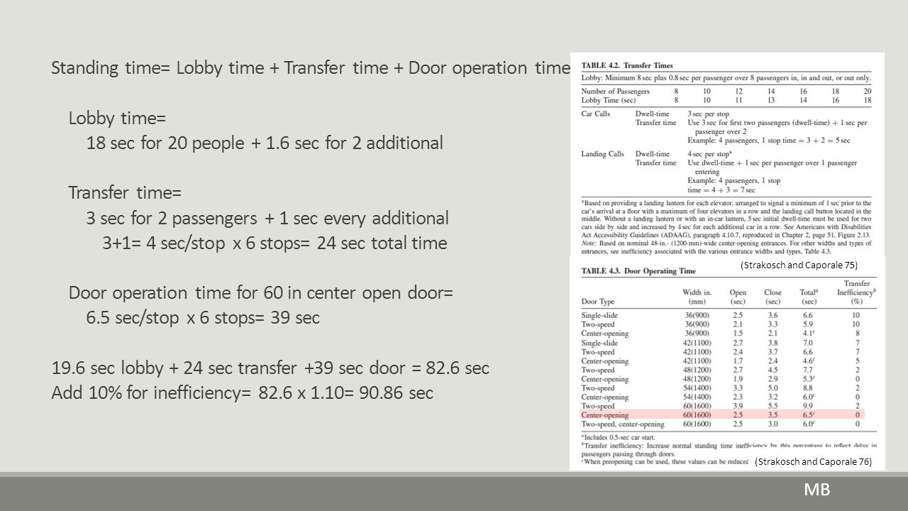 Standing time= Lobby time + Transfer time + Door operation time