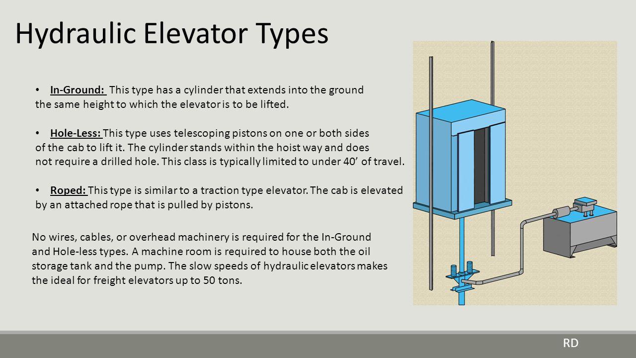 Hydraulic Elevator Types