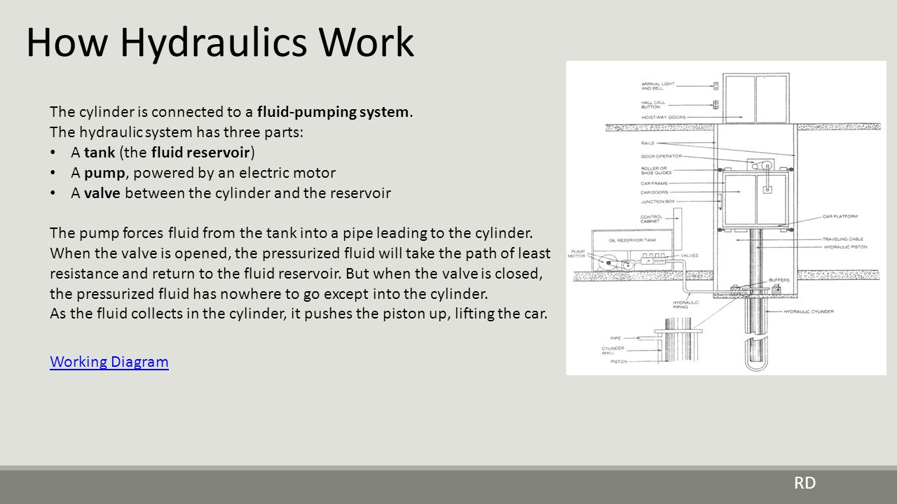 How Hydraulics Work The cylinder is connected to a fluid-pumping system. The hydraulic system has three parts: