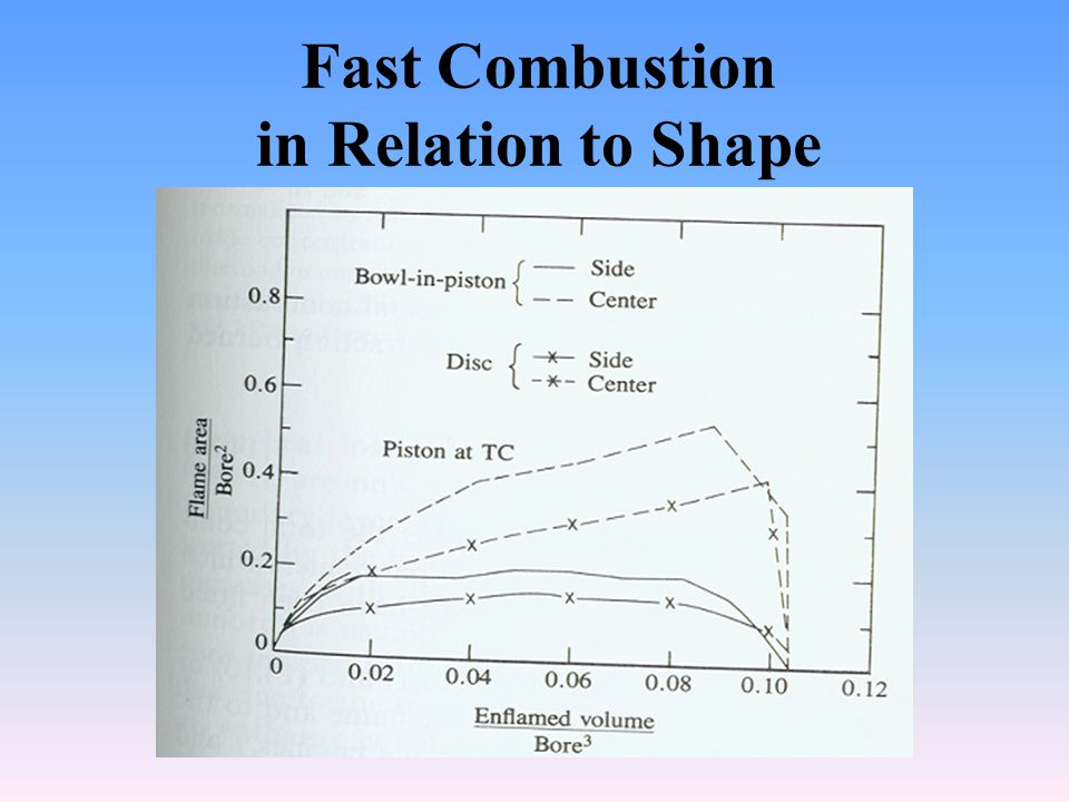 Fast Combustion in Relation to Shape
