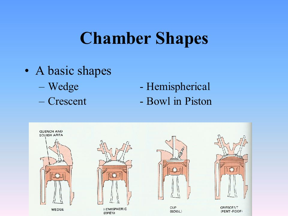 Chamber Shapes A basic shapes Wedge - Hemispherical