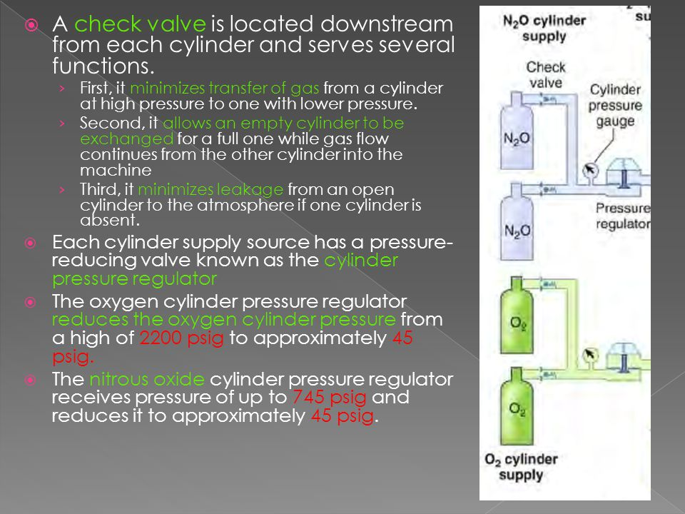 A check valve is located downstream from each cylinder and serves several functions.