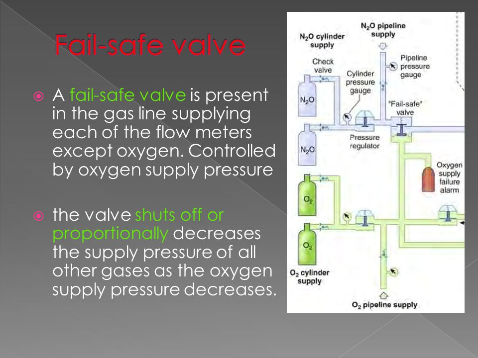 Fail-safe valve A fail-safe valve is present in the gas line supplying each of the flow meters except oxygen. Controlled by oxygen supply pressure.