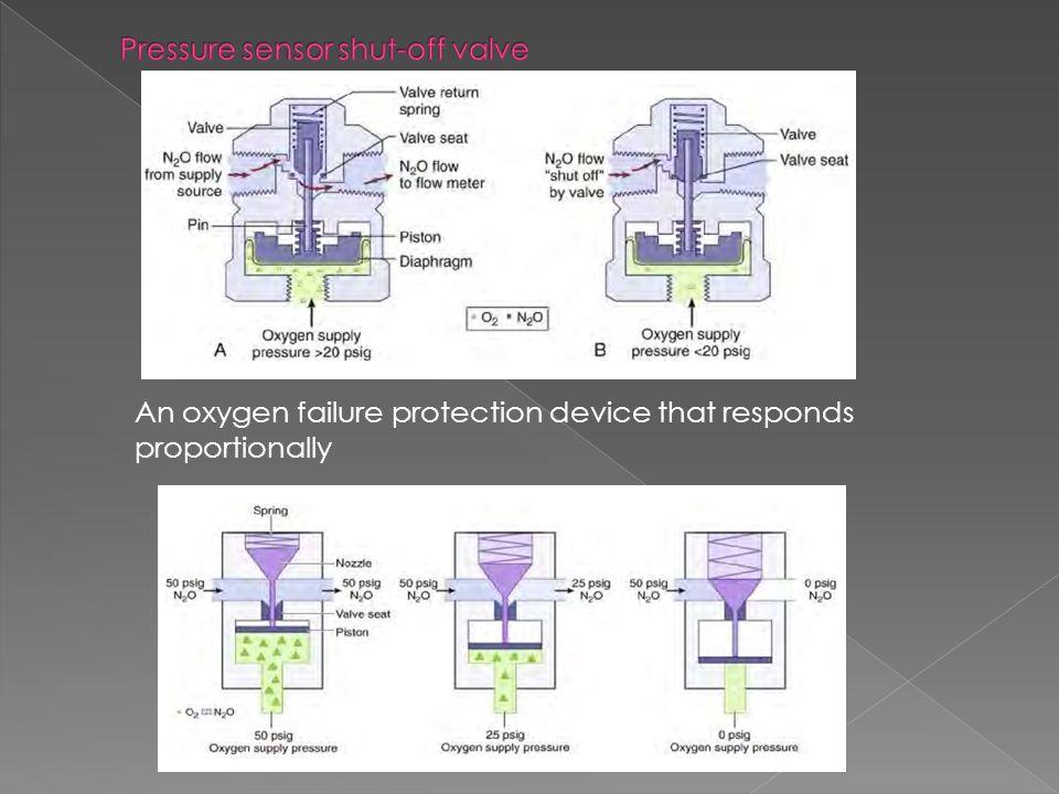 Pressure sensor shut-off valve
