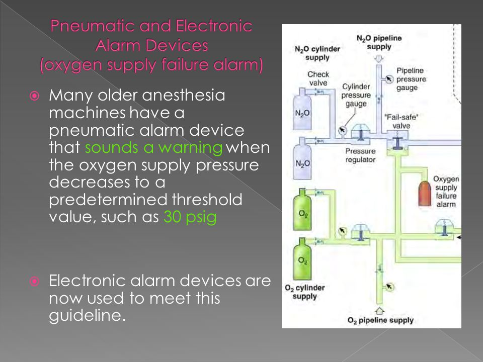 Pneumatic and Electronic Alarm Devices (oxygen supply failure alarm)