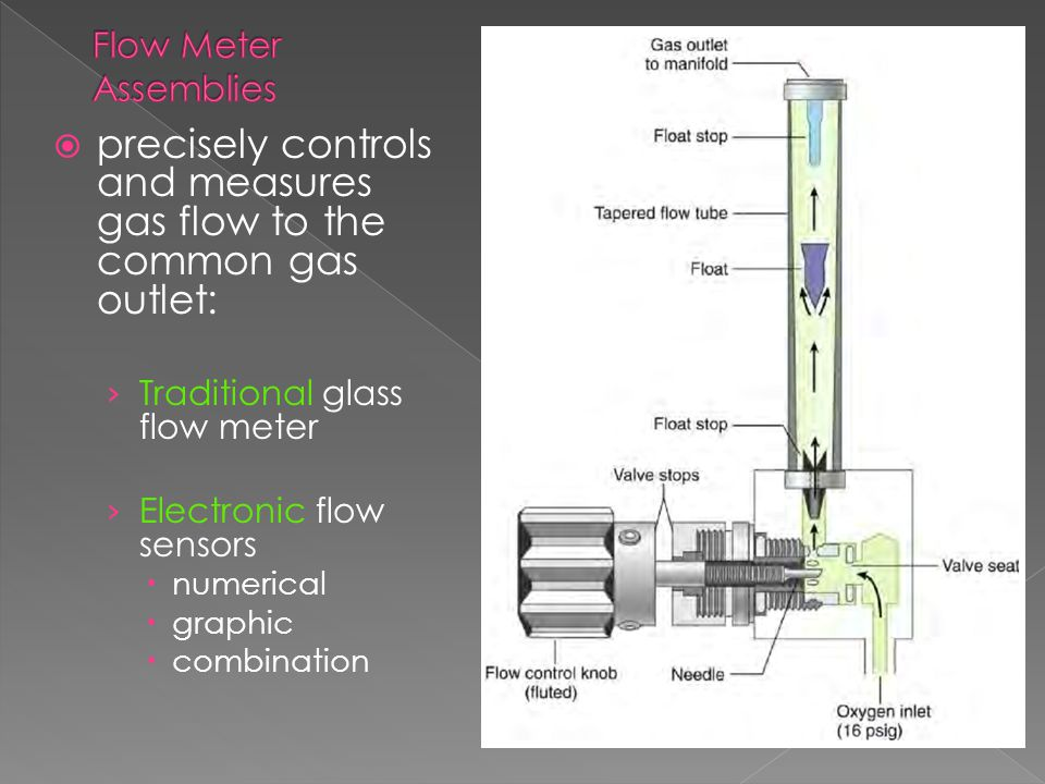 precisely controls and measures gas flow to the common gas outlet: