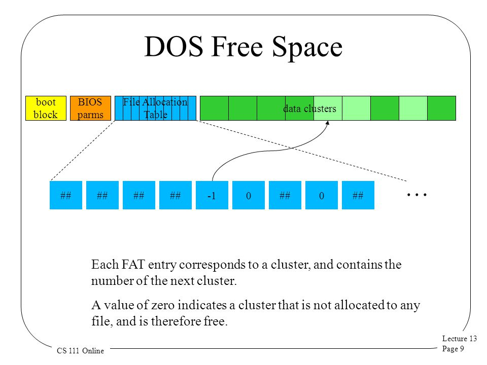 DOS Free Space boot. block. BIOS. parms. File Allocation. Table. data clusters. … ## ## ##