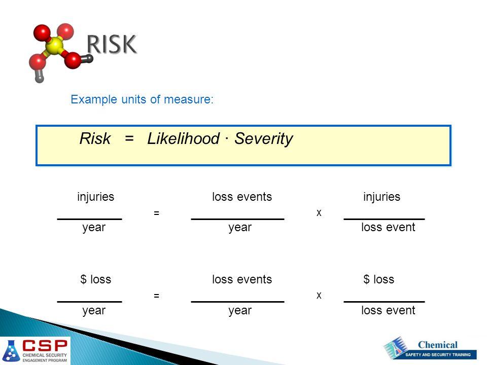 RISK Risk = Likelihood · Severity Example units of measure: injuries