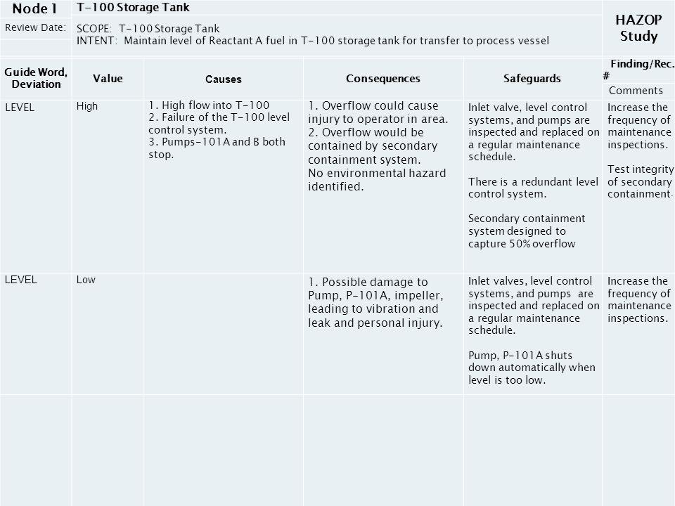 HAZOP Study Node 1 T-100 Storage Tank