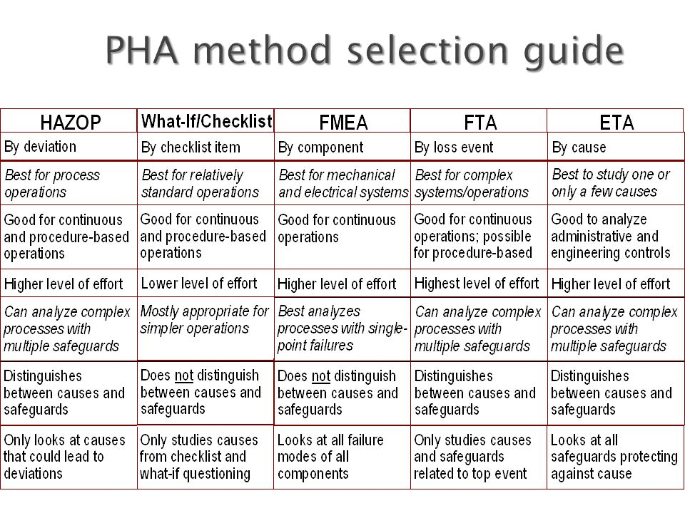 PHA method selection guide