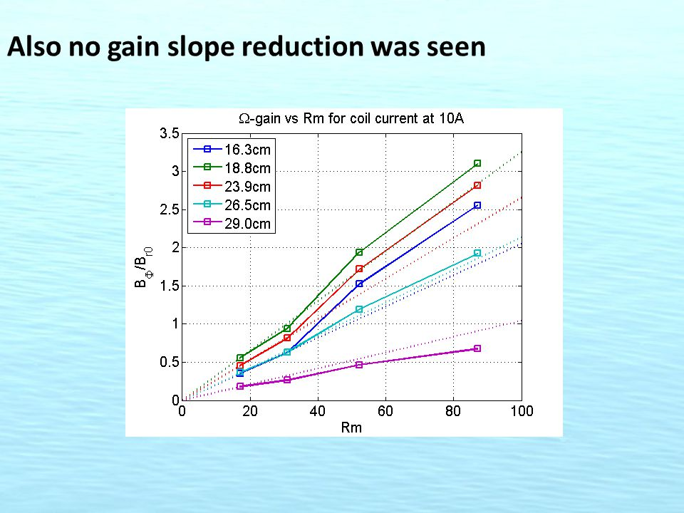 Also no gain slope reduction was seen