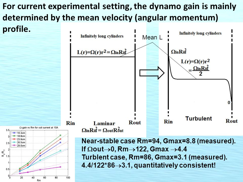For current experimental setting, the dynamo gain is mainly determined by the mean velocity (angular momentum) profile.