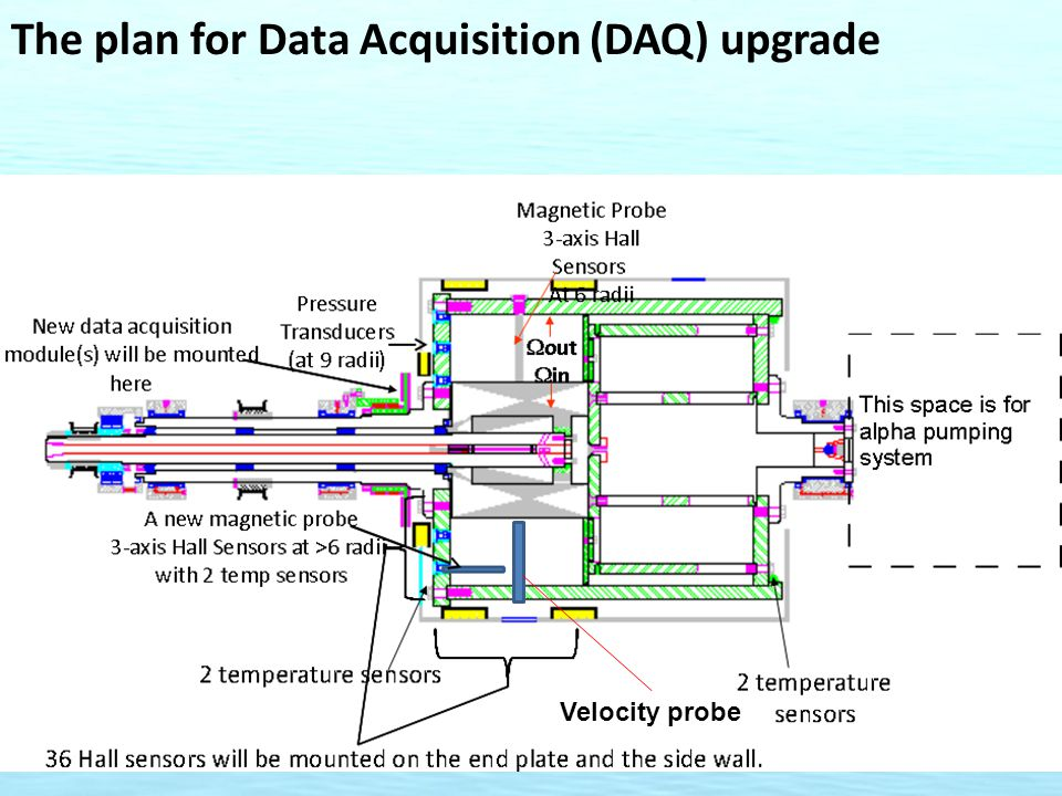 The plan for Data Acquisition (DAQ) upgrade