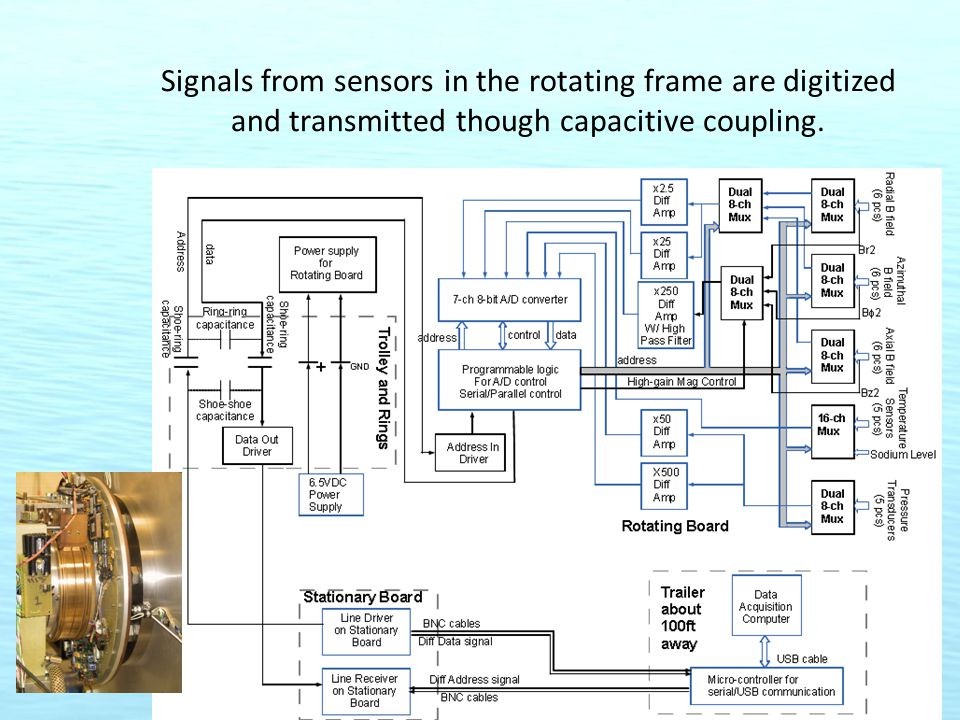 Signals from sensors in the rotating frame are digitized and transmitted though capacitive coupling.