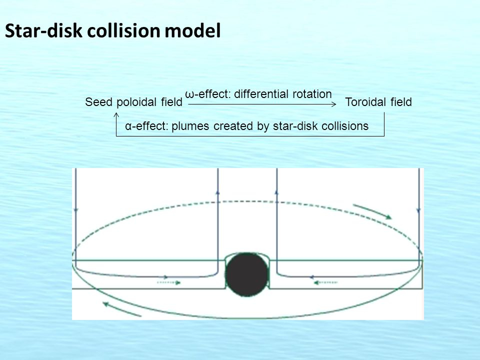 Star-disk collision model