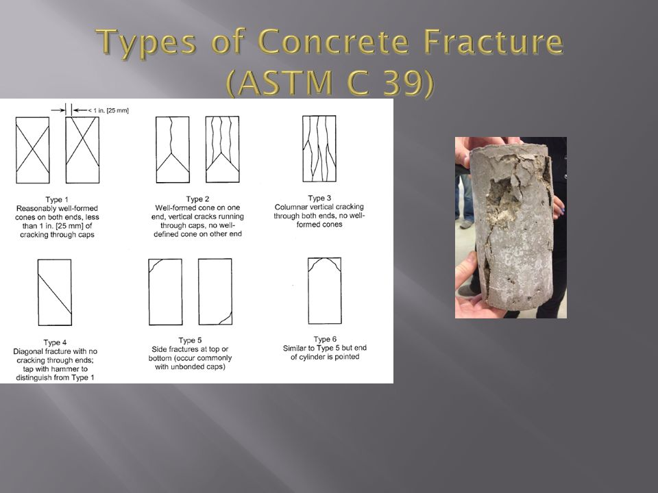 Types of Concrete Fracture (ASTM C 39)