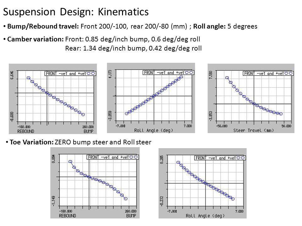 Suspension Design: Kinematics