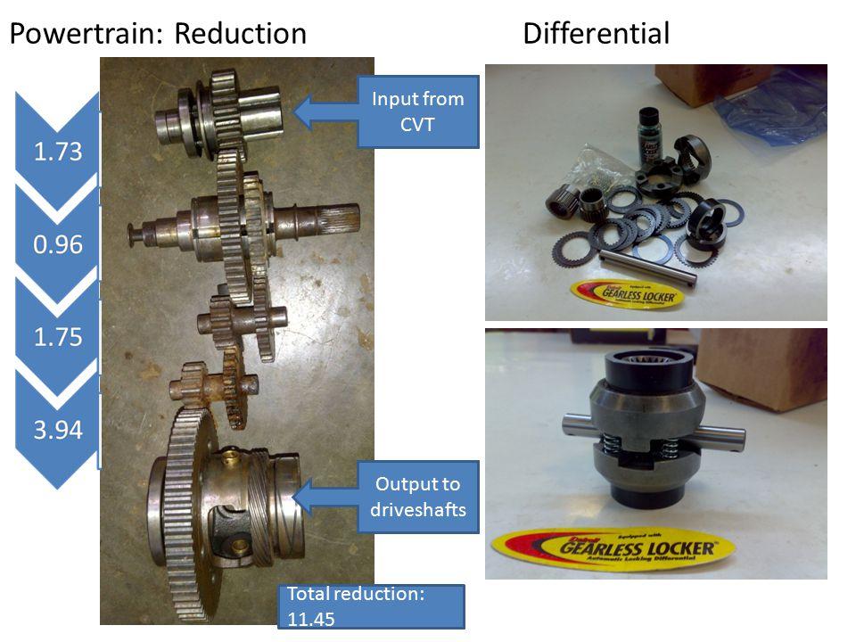 Powertrain: Reduction