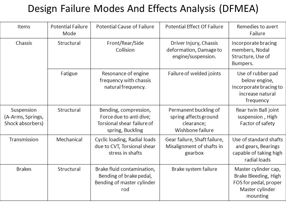Design Failure Modes And Effects Analysis (DFMEA)