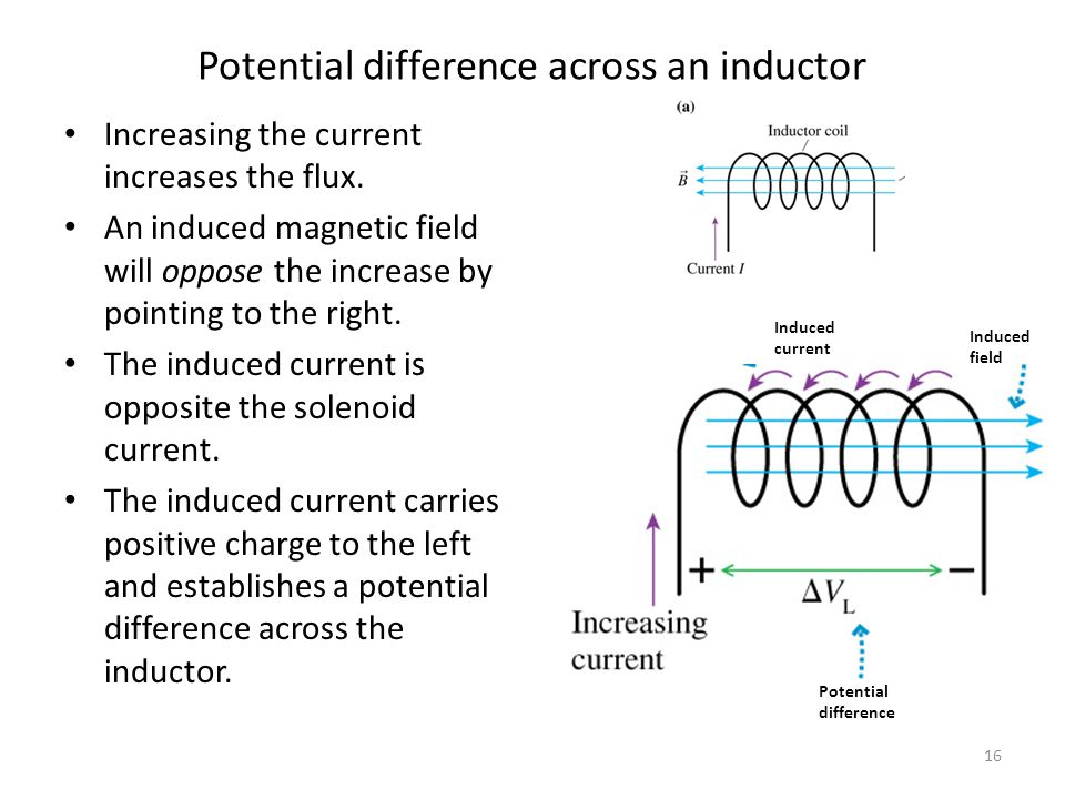 Potential difference across an inductor